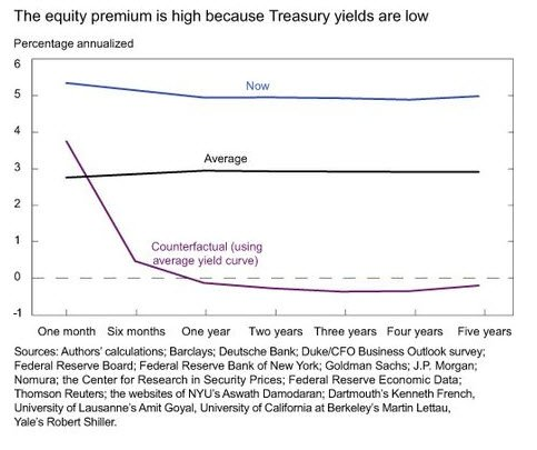 comparing equity risk with interest rates