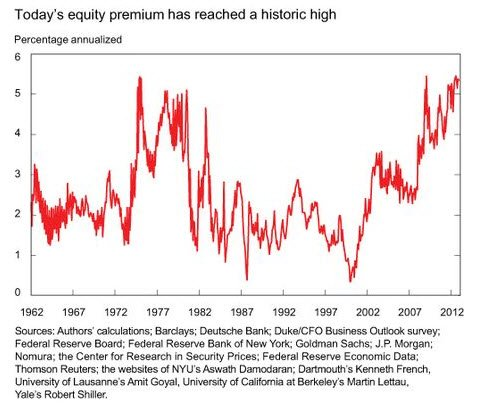 historic high equity risk premium